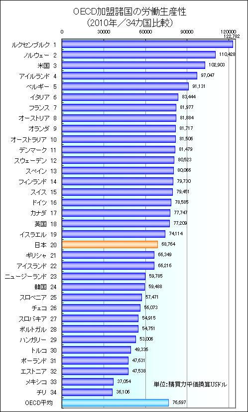 労働生産性ランキング2011