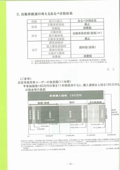 自動車総連栃木地方協議会【平成25年度自動車関係諸税に関する要望】⑩