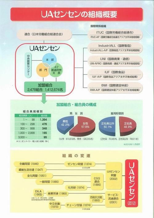 UAゼンセン栃木県支部<結成総会>③