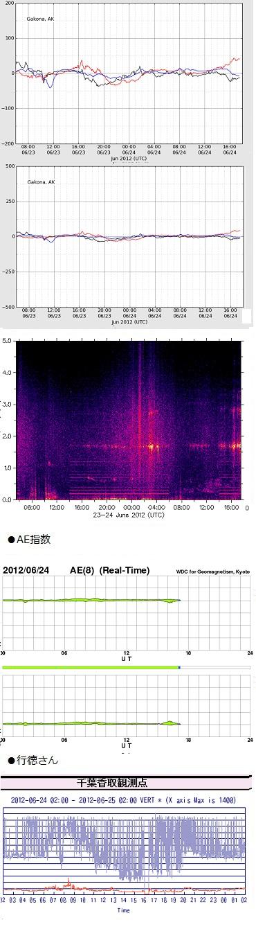 0625-1 haarp
