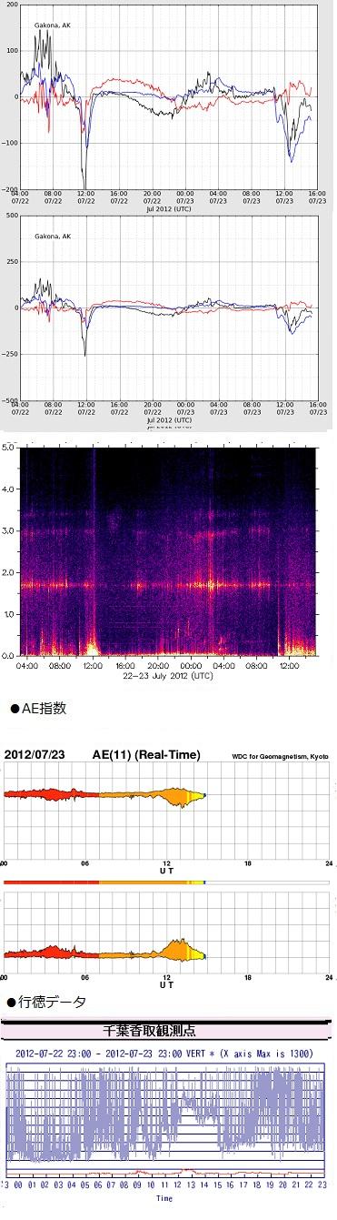 0724-1 haarp
