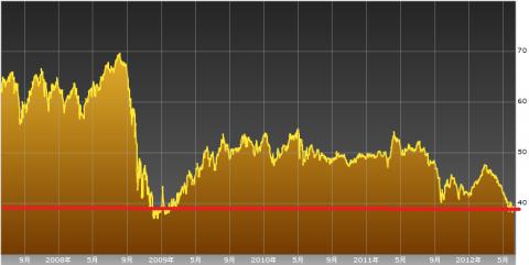 ブラジルレアル円5年チャート
