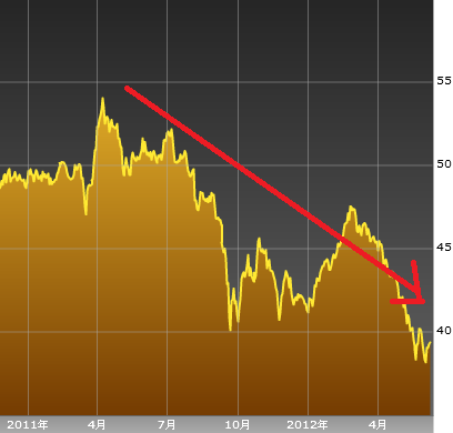 ブラジルレアル円チャート