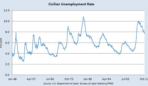 米国失業率201212