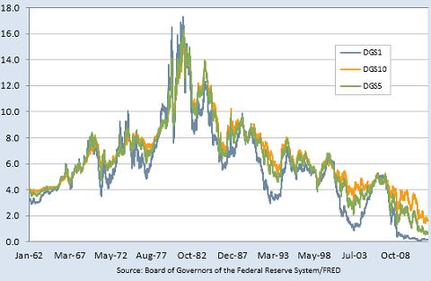 米国債利回り201212
