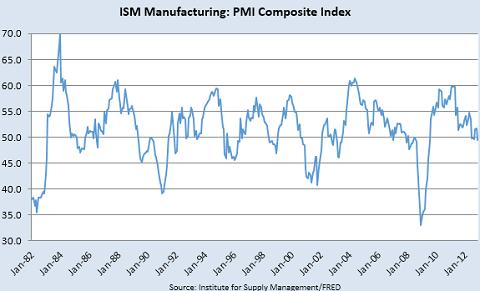 ISM製造業