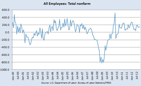 All Employees201212