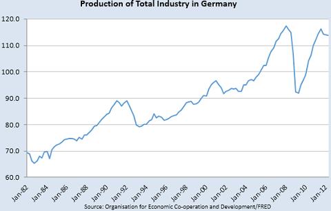 鉱工業生産指数ドイツ