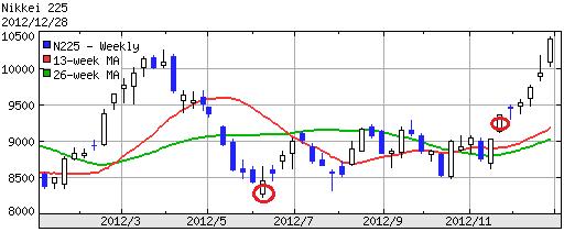 日経平均2012