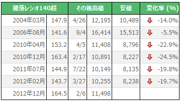 騰落レシオ140