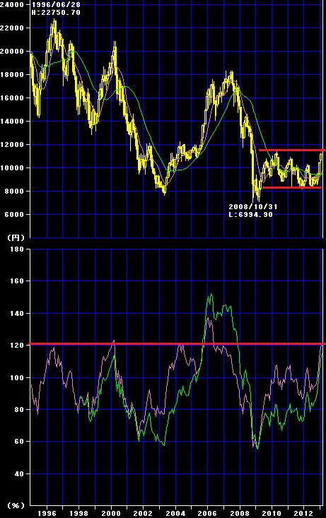 日経平均1995-2012
