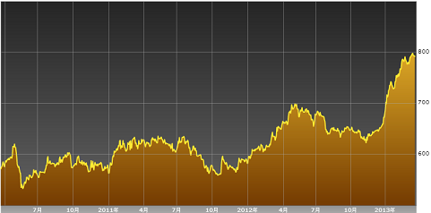 アイスランド株価指数2