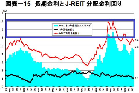 長期金利と J-REIT 分配金利回り