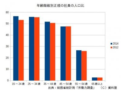 2014正社員率
