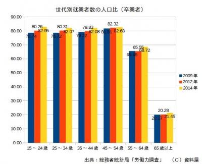 2009~2014就業率推移