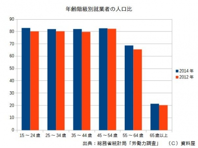 2014就業率