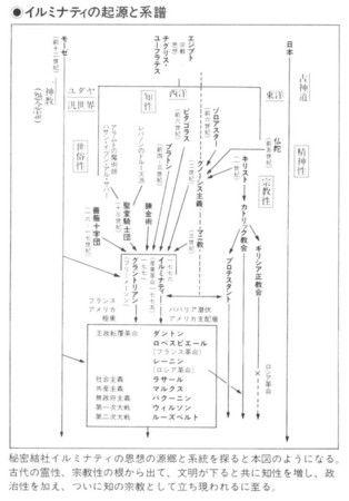 イルミナティの起源と系譜