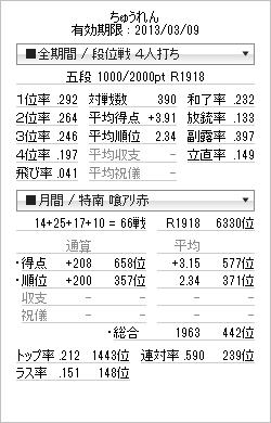 tenhou_prof_20130218.png