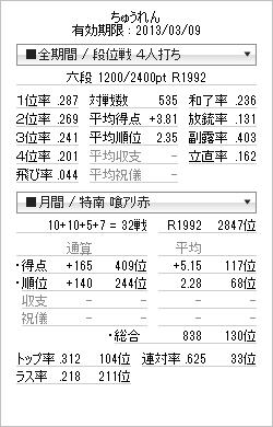 tenhou_prof_20130307-03.png