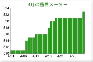 2012.04観賞メーター