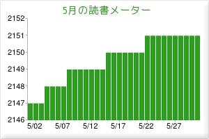 2012.05読書メーター
