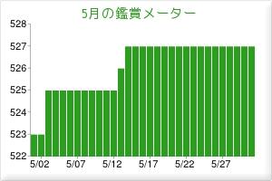 2012.05観賞メーター