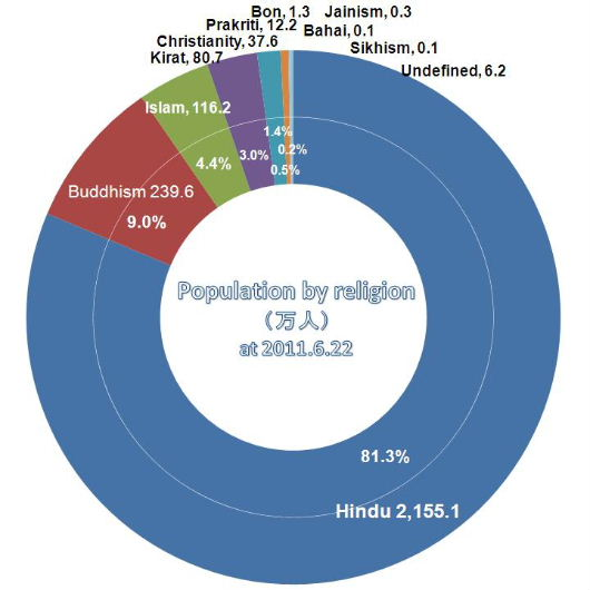 Population by religion