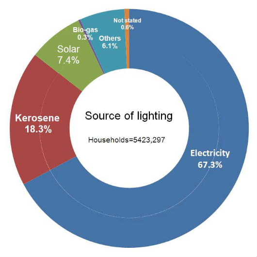 電気Chart