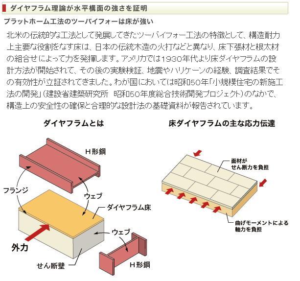 ダイヤフラム理論