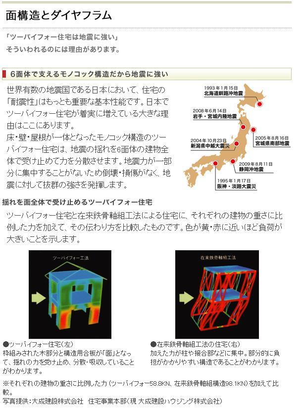面構造とダイヤフラム