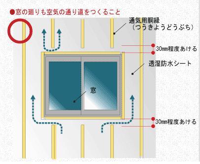 胴縁通気工法