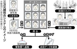 街角の顔写真 容疑者と照合