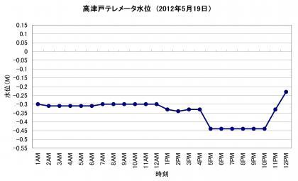 高津戸_20120519
