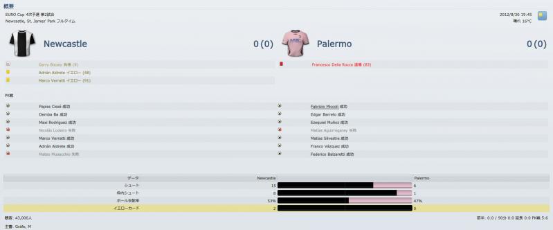 Newcastle v Palermo (情報_ 概要)