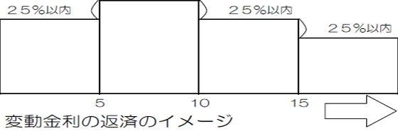変動金利イメージ