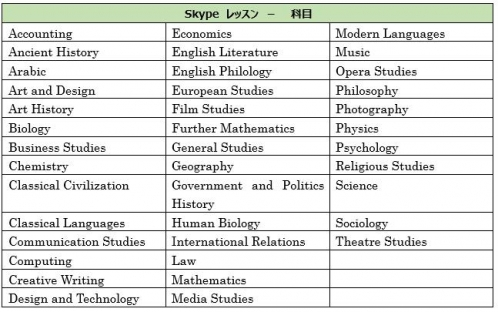 Oxford Skype OISC コース