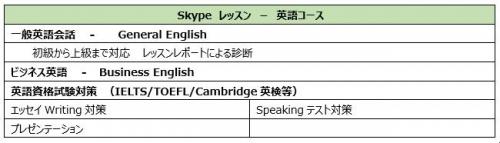 oxford skype oisc コース 英語