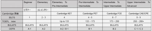 Regent IELTS TOEFL Cambridge 英検 CEFR 対比表