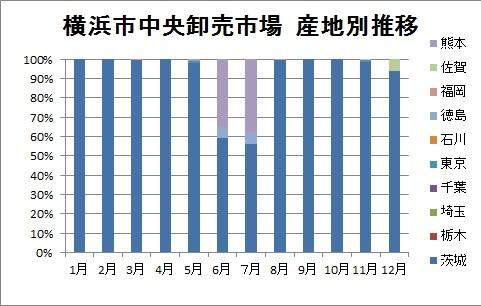 横浜中央卸売市場 産地別割合