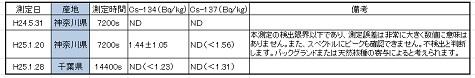 横浜市民測定所