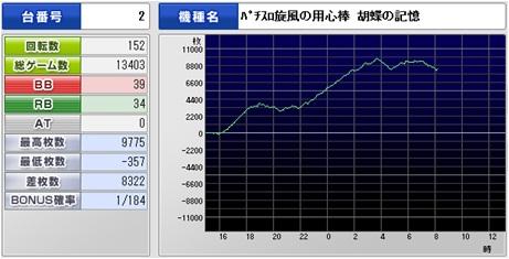 胡蝶8300