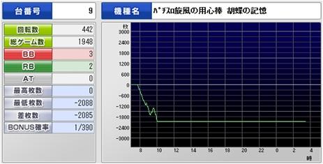 胡蝶2000