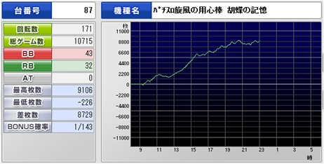 胡蝶8700