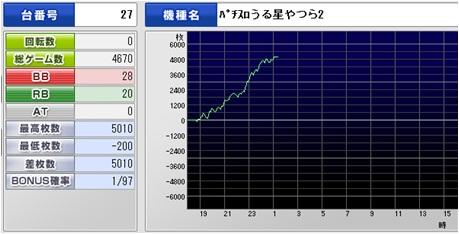 うる☆5010