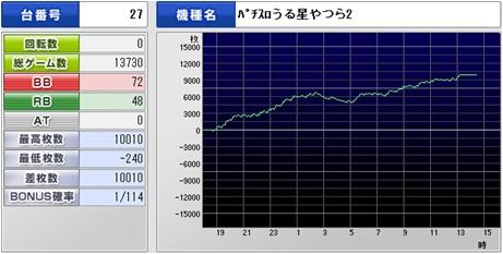 うる☆10010
