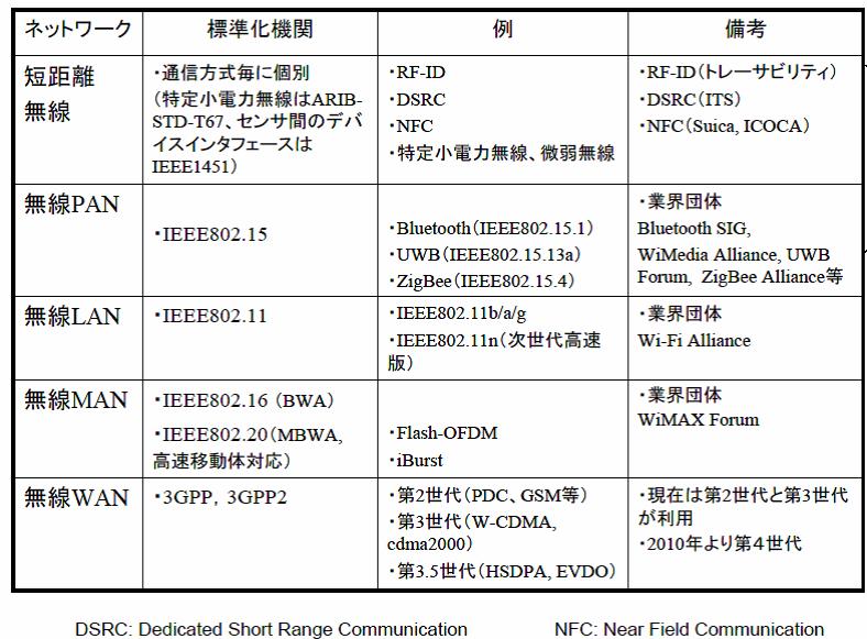 無線通信ネットワークの分類