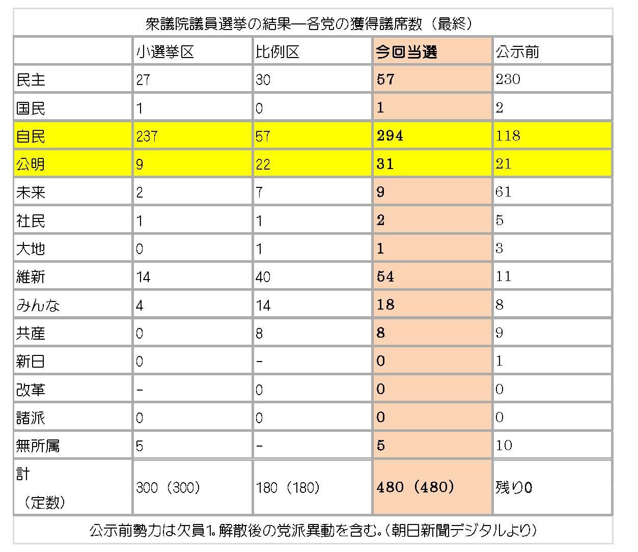 2012衆議院議員選挙結果