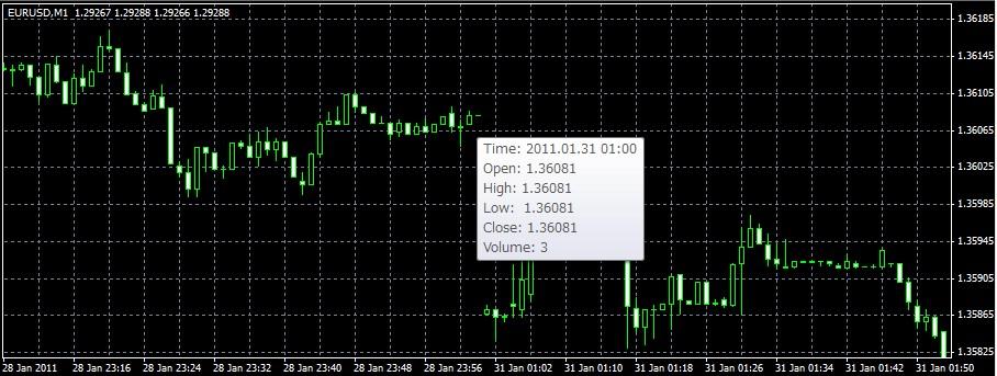 BadHistoricalData_FXDD_Chart.jpg