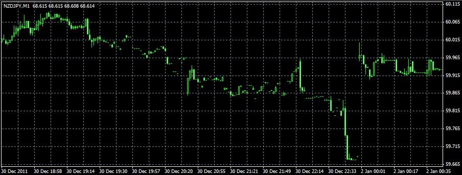 BadHistoricalData_MQ_Chart.jpg