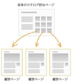サイト構成